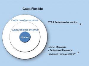 El valor del interim management